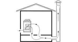 Вентиляция в курятнике: типы, устройство, полезные советы