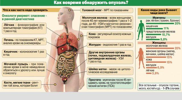 Болезни раков: названия, описания, симптомы, лечение и профилактика