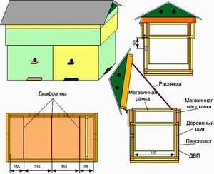 Как сделать улей для пчел своими руками: чертежи, инструкции