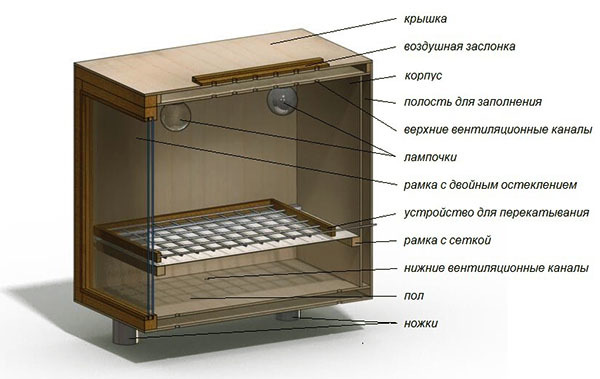 Инкубатор для перепелов своими руками: чертежи, инструкции, советы, видео